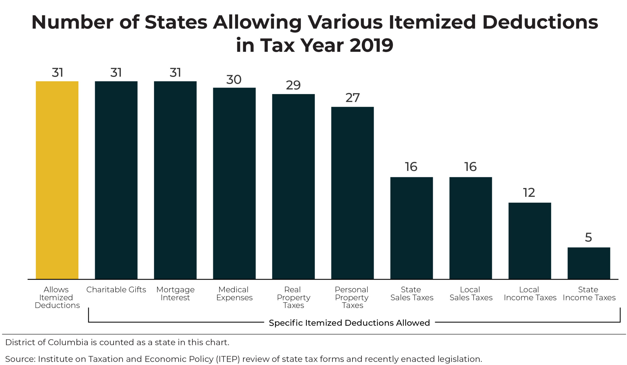 States Can Make Their Tax Systems Less Regressive by Reforming or Repealing Itemized Deductions