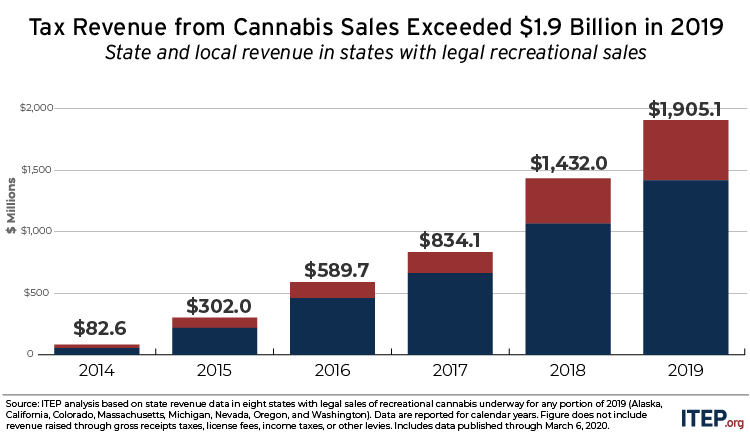 State and Local Cannabis Tax Revenue Jumps 33%, Surpassing $1.9 Billion in 2019