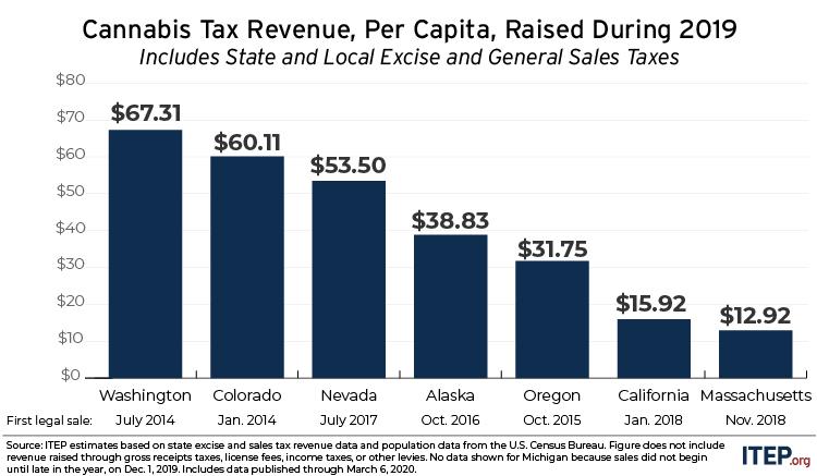 Figure 4 column chart: 2019 annual per capita revenue