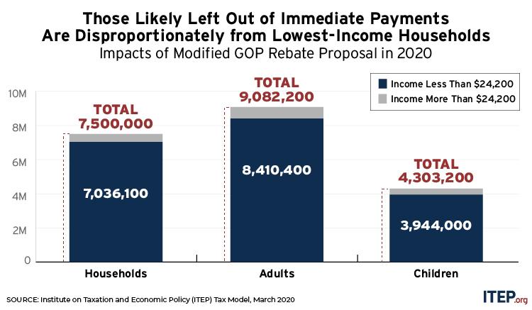 New State-by-State Estimates: Modified Senate GOP Stimulus Bill Still Falls Short