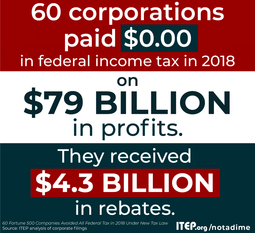 60 Fortune 500 Companies Avoided All Federal Income Tax In