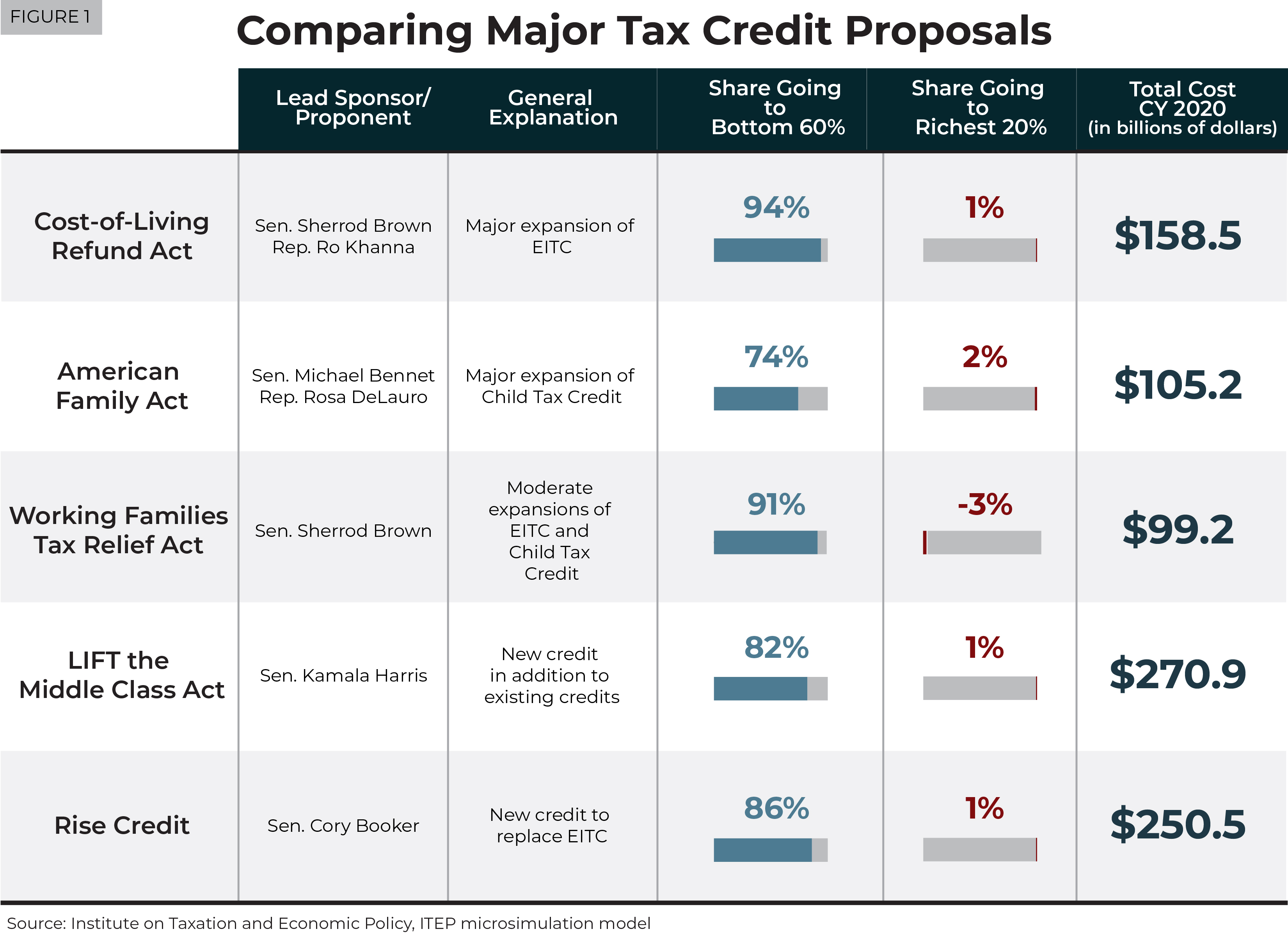 Proposals for Refundable Tax Credits Are Light Years from Tax Policies Enacted in Recent Years