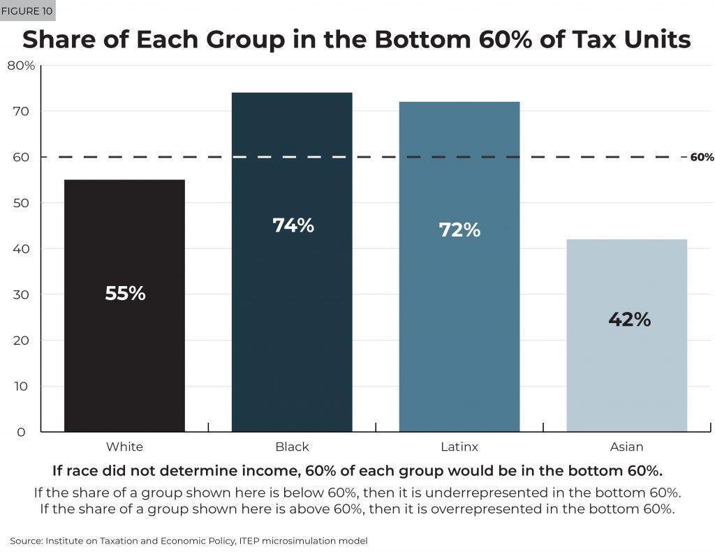 052219-Figure-10-taxcreditproposals-1024