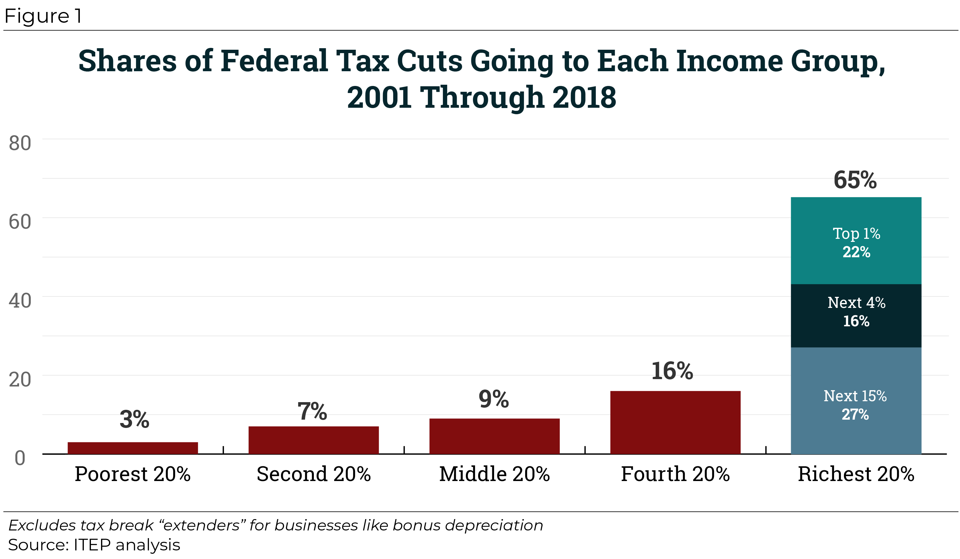 Federal Tax Cuts in the Bush, Obama, and Trump Years – ITEP