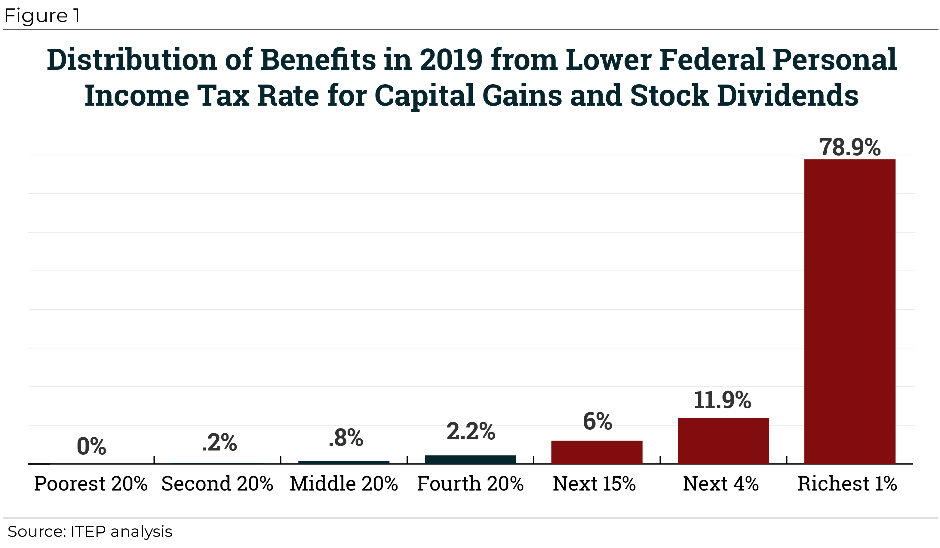 The Preferential Tax Treatment of Capital Gains Income Should Be Curbed, Not Substantially Expanded
