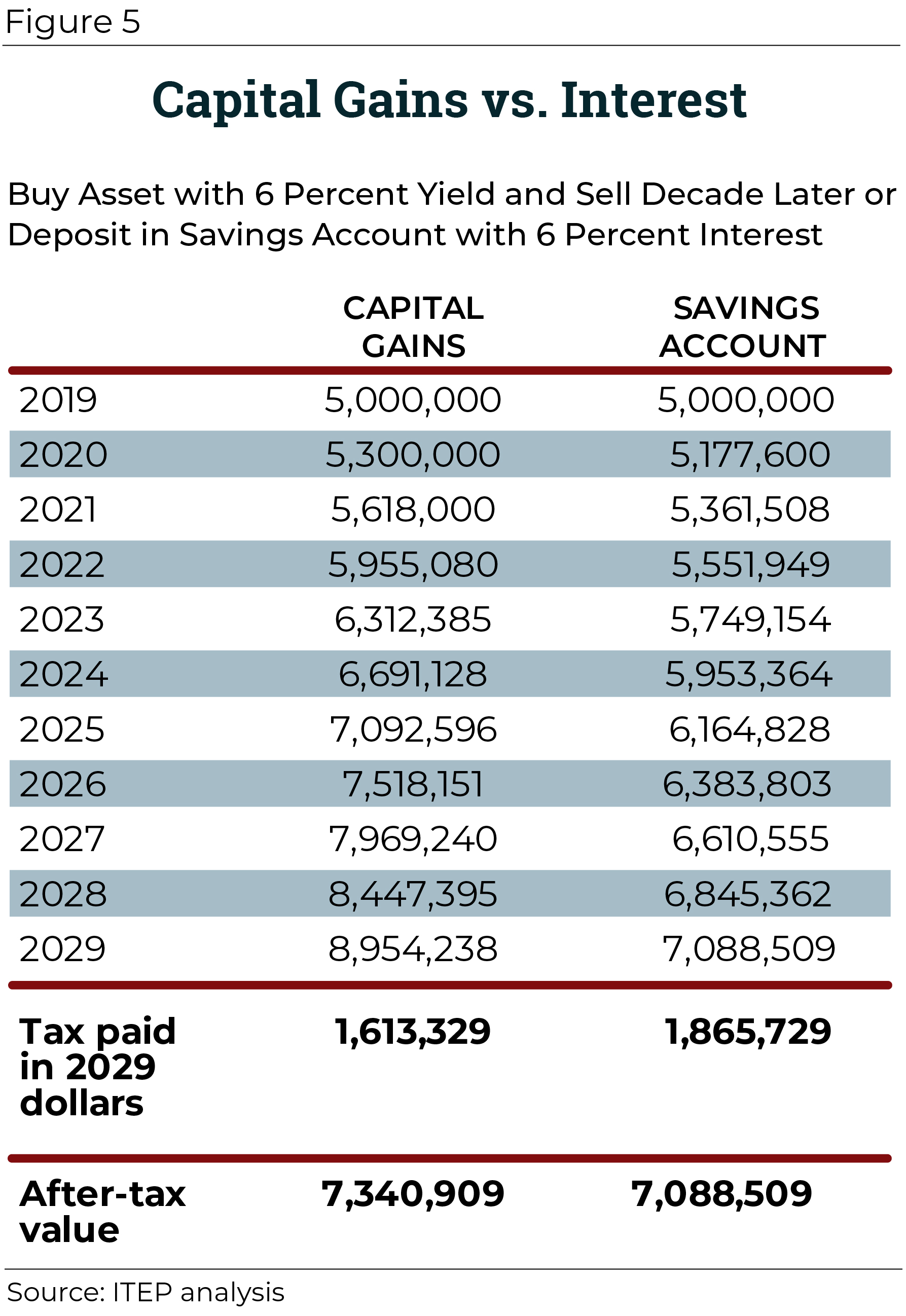 Net investment income tax rate for 2021 composite materials in armor vest