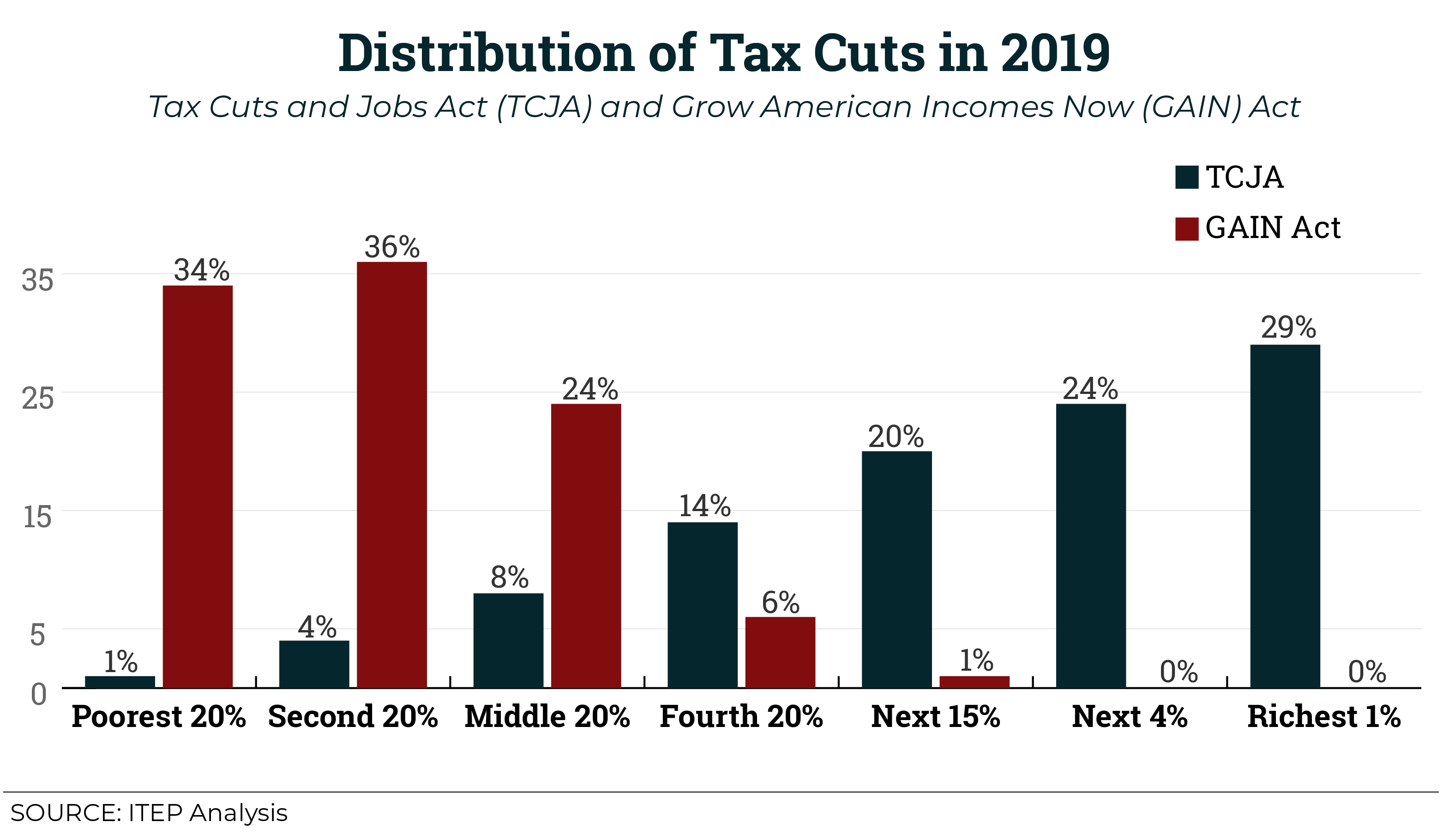 We Crunched Some Numbers to Show What Tax Reform for Working People Really Looks Like