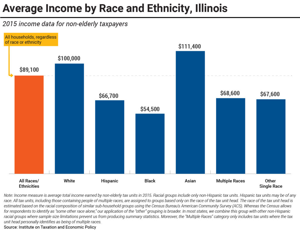 Average Income by Race and Ethnicity, Illinois