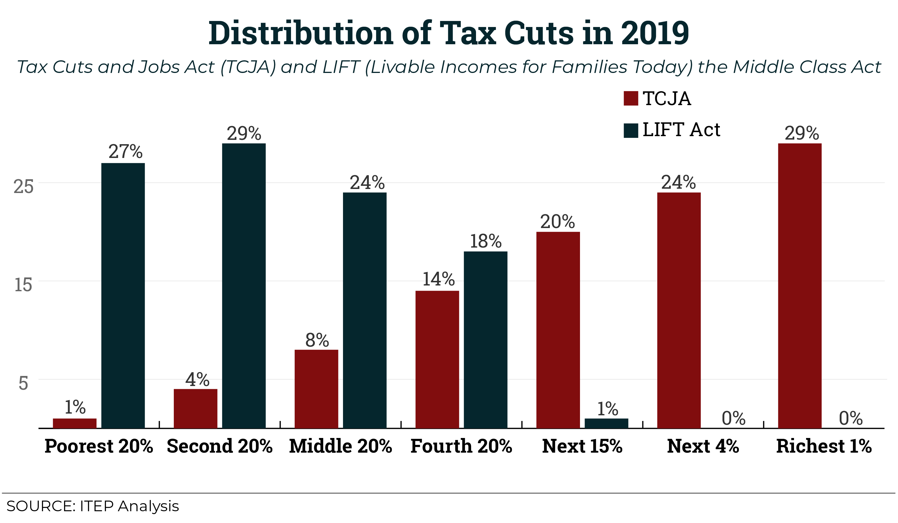 Shaking up TCJA: How a Proposed New Credit Could Shift Federal Tax Cuts from the Wealthy and Corporations to Working People