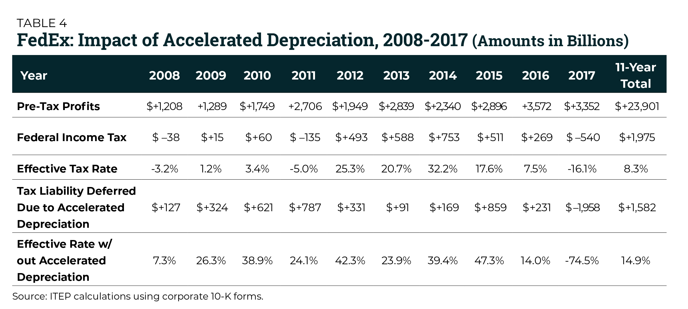 the failure of expensing and other depreciation tax breaks