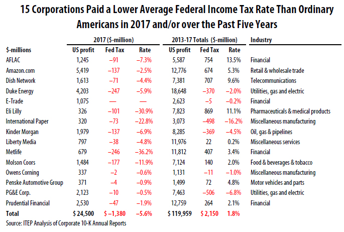 All But One Received Federal Tax Rebates In 2017 And Almost Paid Exceedingly Low Rates Over Five Years