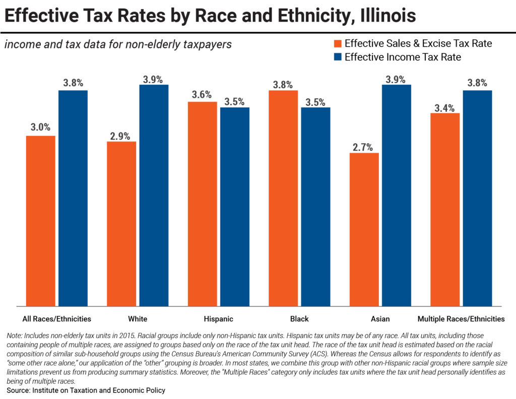 Effective Tax Rates by Race and Ethnicity, Illinois