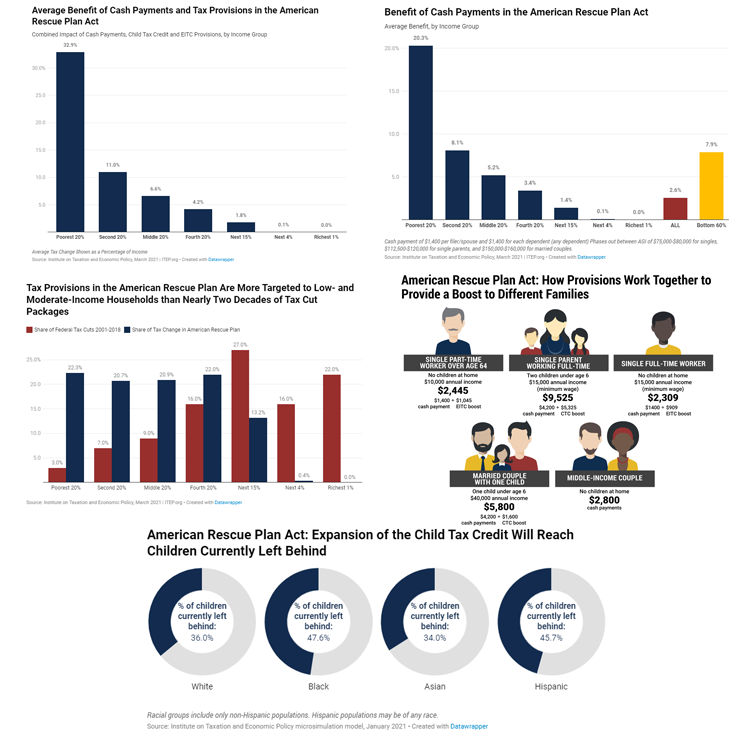 Targeted Relief and the American Rescue Plan in Five Charts