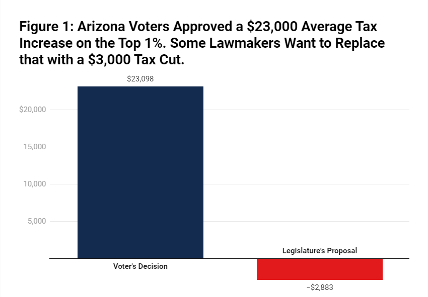Arizonans Voted to Tax the Rich. Now Lawmakers Want to Undo Most of That.