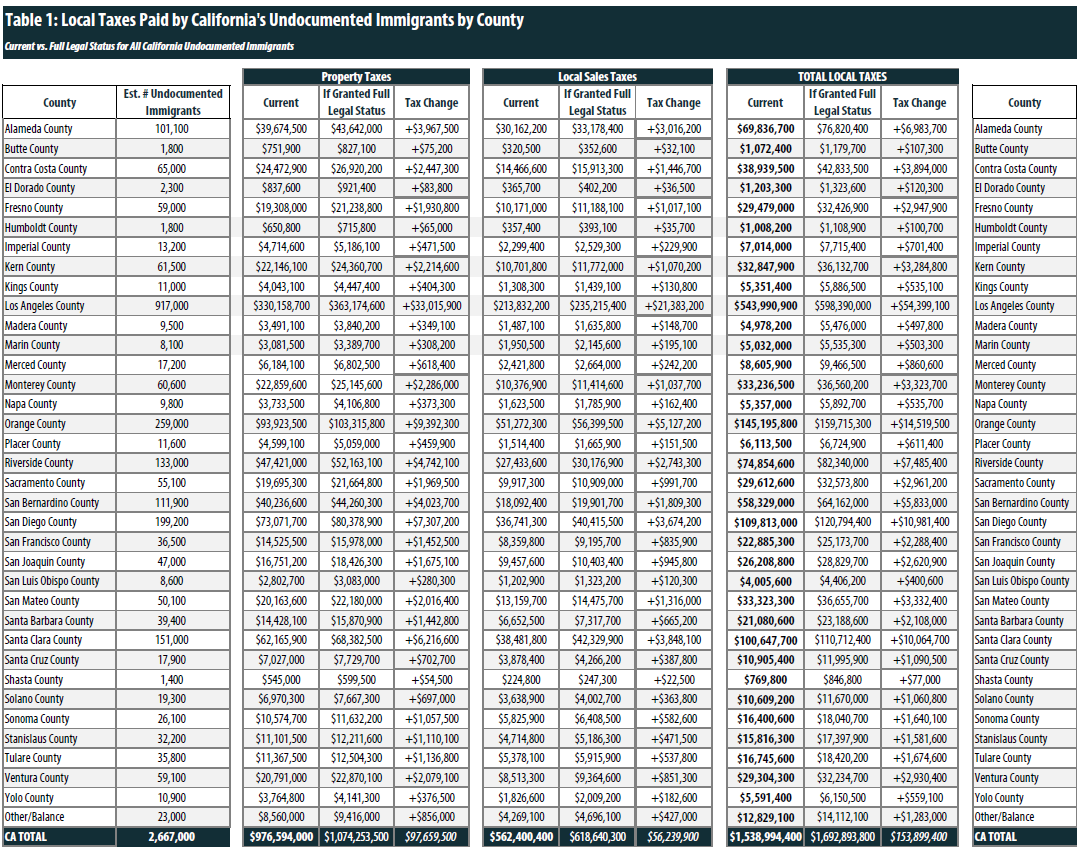 California State Tax Rate Tables 2017 | Awesome Home