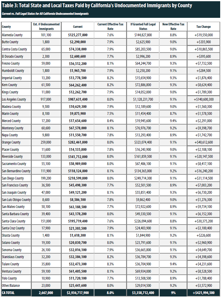 State and Local Tax Contributions of Undocumented