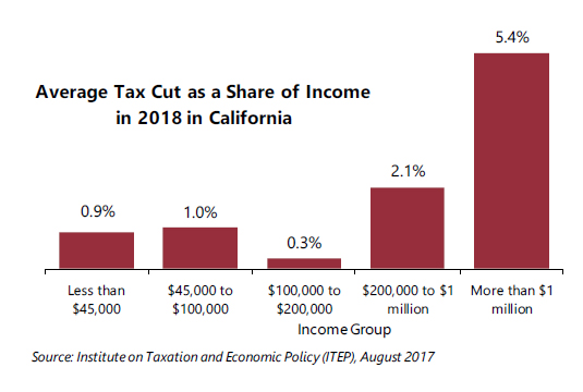 Fine In California 53 9 Percent Of Trumps Proposed Tax Cuts Go Home Interior And Landscaping Ologienasavecom