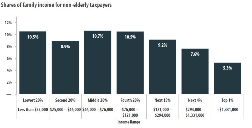 Property Tax Fairness Credit Kentucky