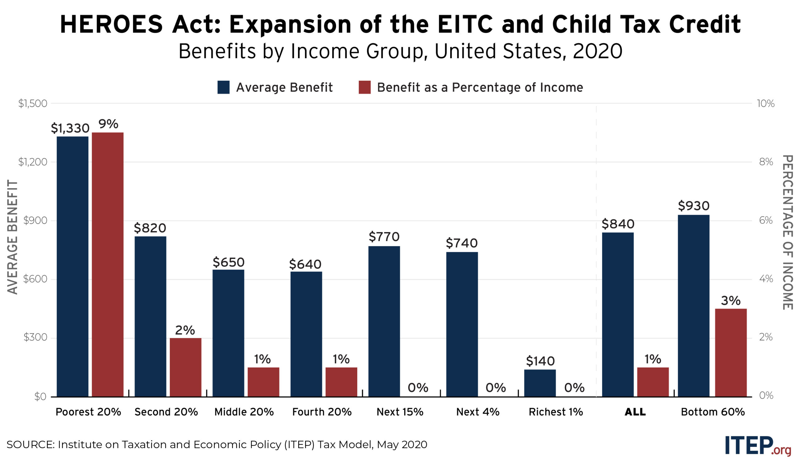 National and State-by-State Estimates of House-Passed Improvements in Tax Credits for Workers and Children