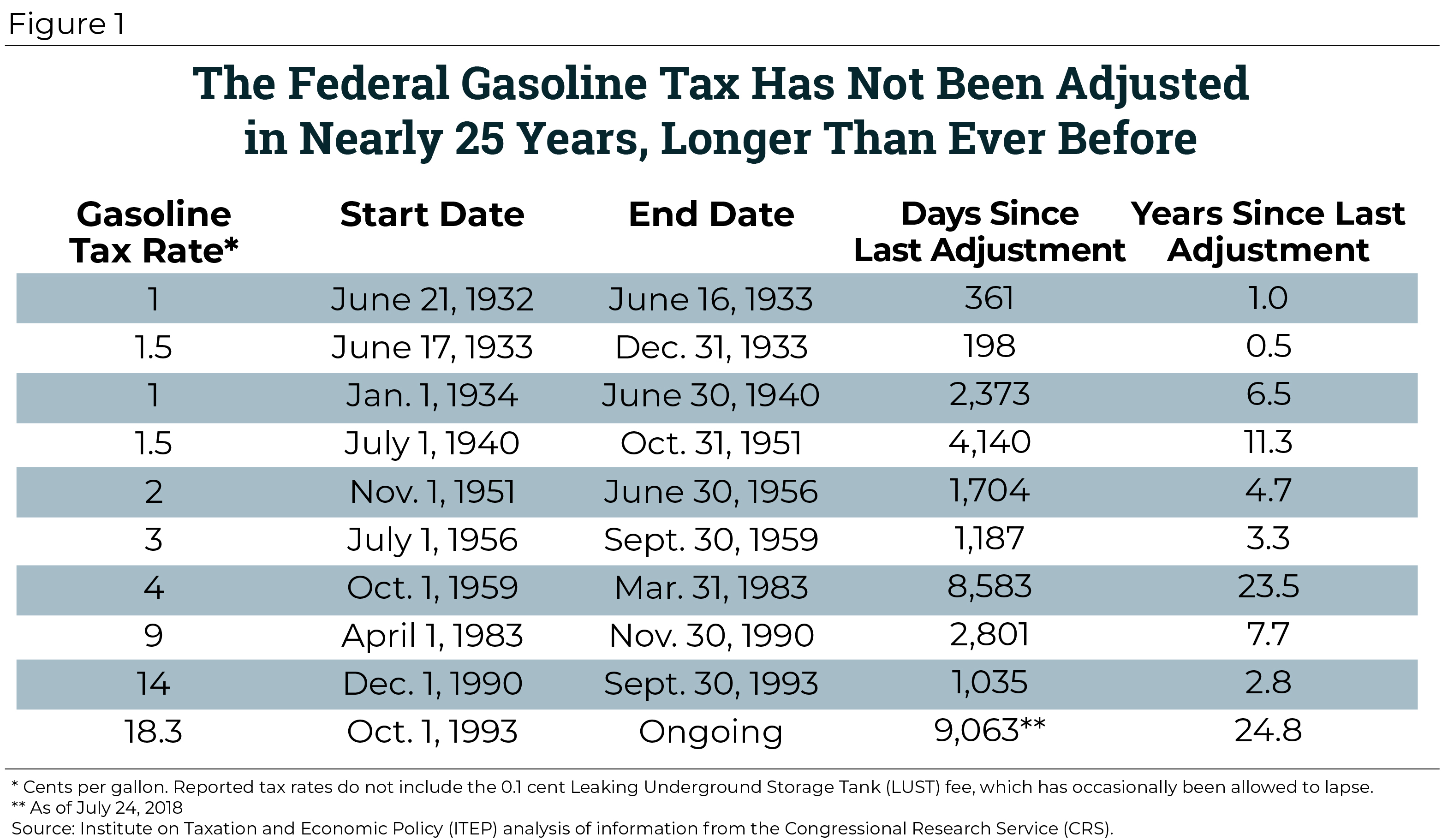 Rep  Shuster's Mixed Bag: Doubling the Gas Tax before