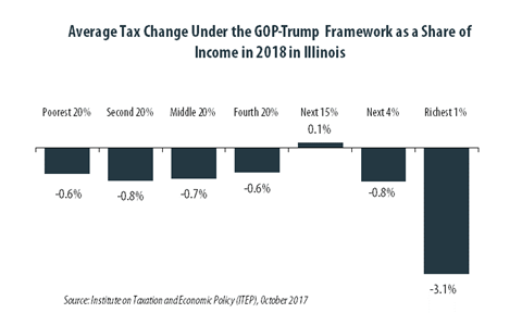 GOP-Trump Tax Framework Would Provide Richest One Percent in
