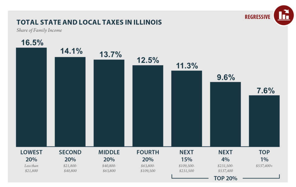 Total State and Local Taxes in Illinois