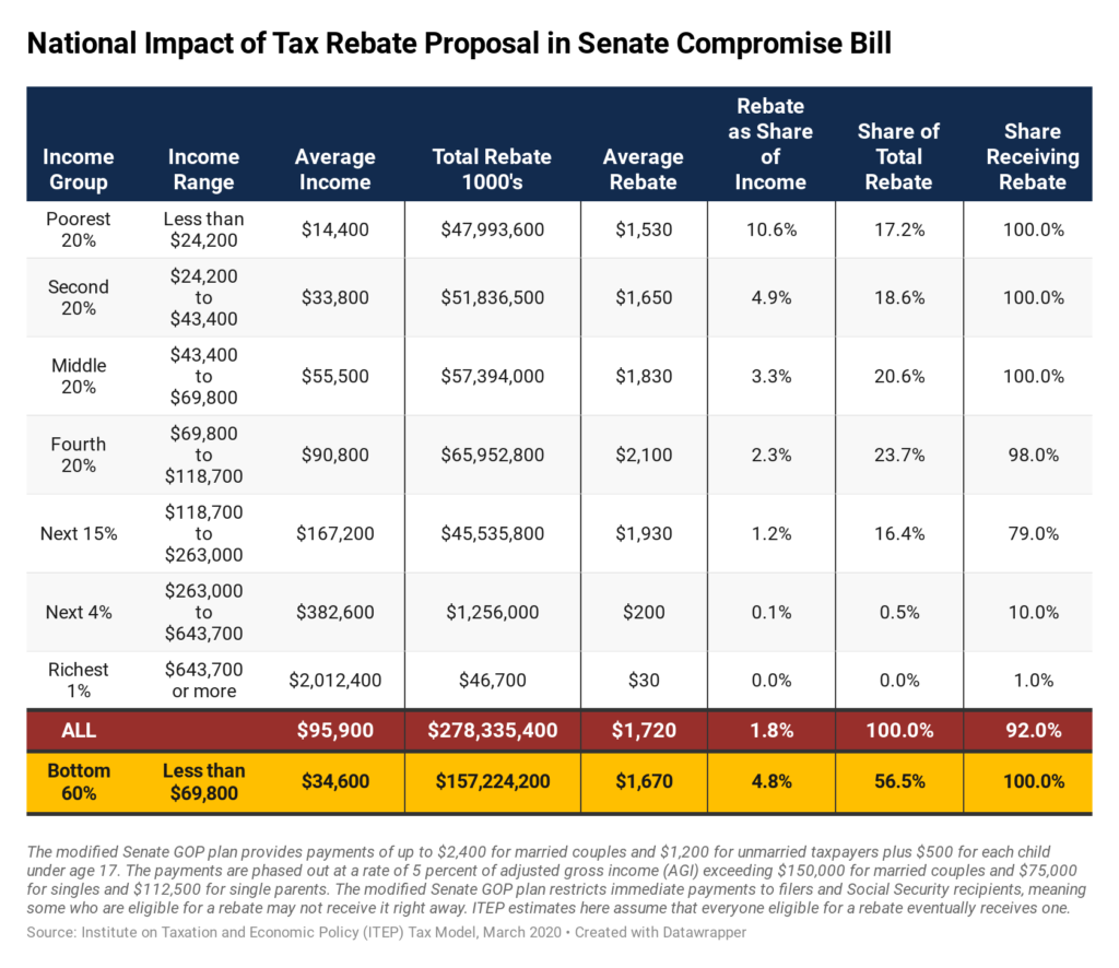 Tax Rebate Proposal In The Federal CARES Act