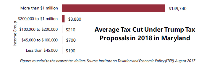 In Maryland 61 9 Percent of Trump's Proposed Tax Cuts Go to