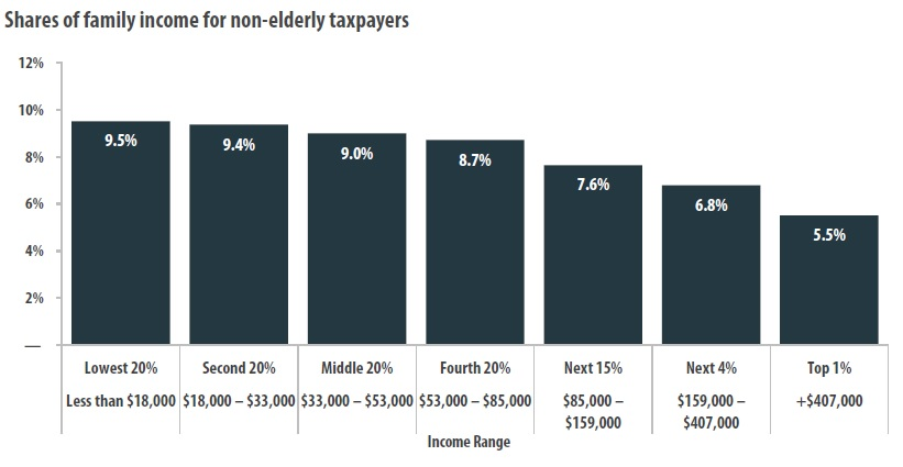 Columbia Missouri Property Tax Rate