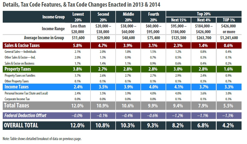 New York State Sales Tax Rate >> Pennsylvania – ITEP