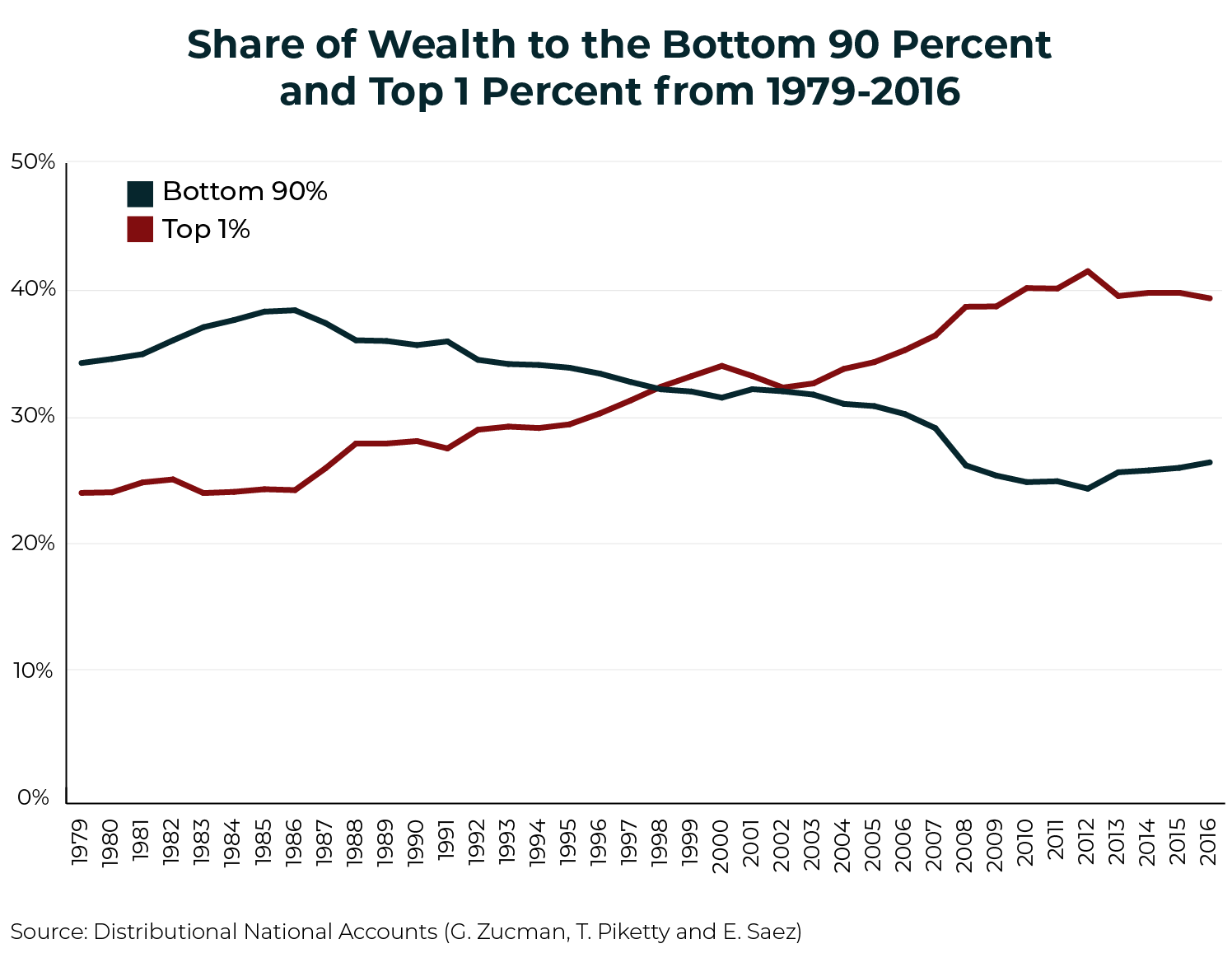 How a Federal Wealth Tax Can Help the Economy
