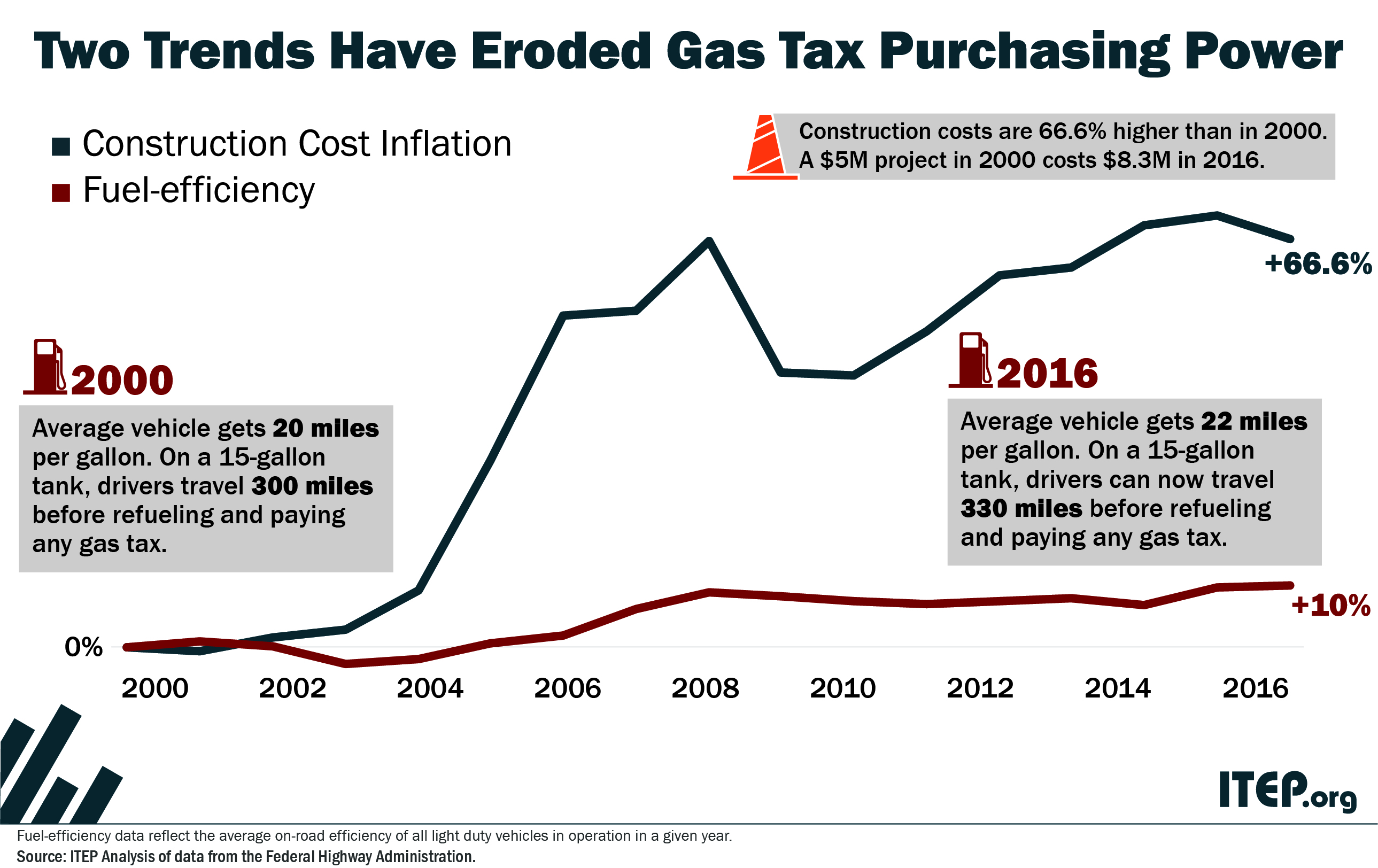 Most States Have Raised Gas Taxes in Recent Years