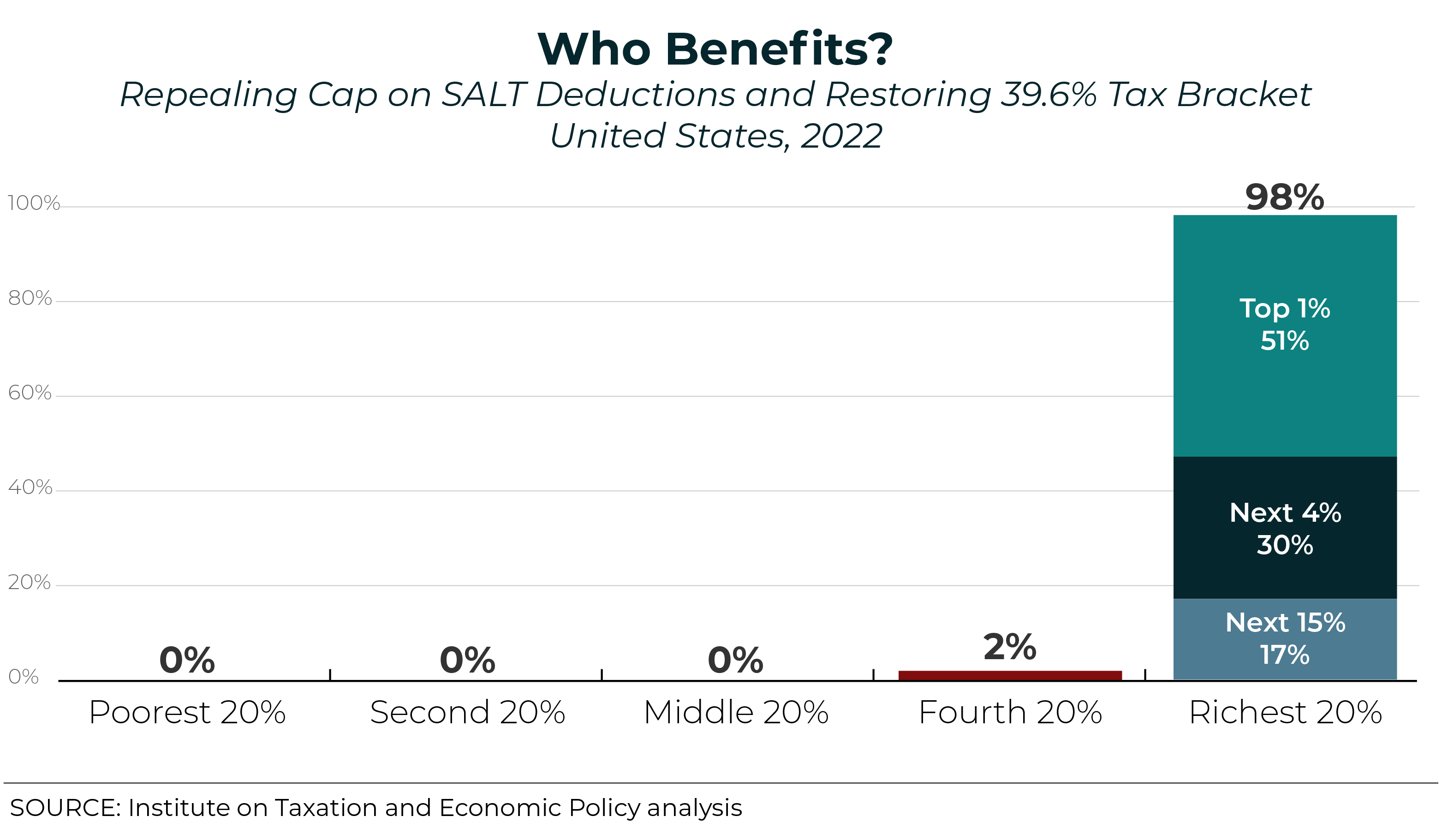 House Democrats' Latest Bill on SALT Deductions Would Mean Bigger Tax Cuts for the Rich