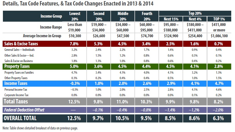 Rhode Island State Income Tax Rate