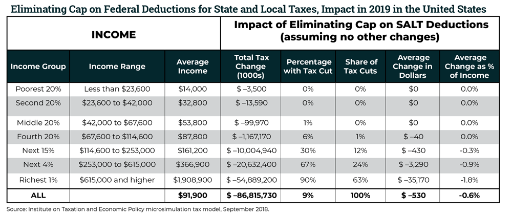 Repealing the Federal Tax Law's Cap on State and Local Tax (SALT) Deductions Is No Improvement