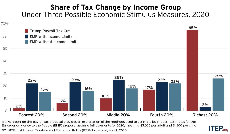 Checks to All vs. Trump's Payroll Tax Cut