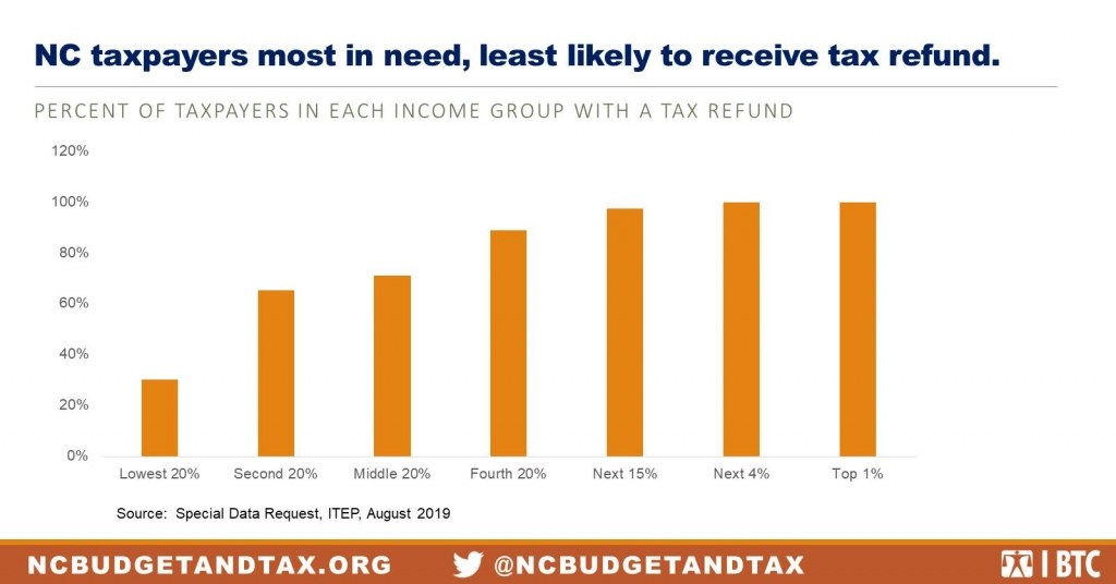 New Analysis: A Third of NC Taxpayers Won't Benefit from Proposed Tax Refund Plan