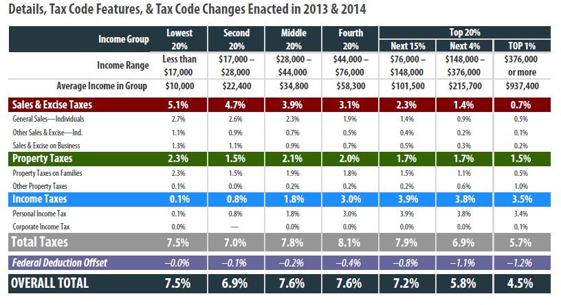 Virginia State Sales Tax >> South Carolina – ITEP