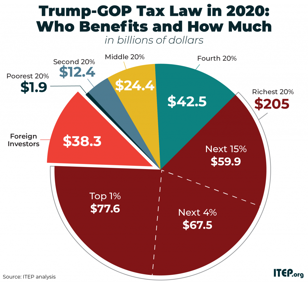TCJA By The Numbers, 2020