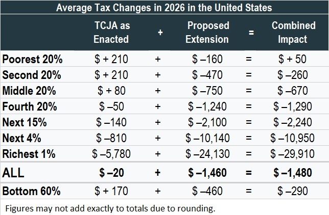 Same Old Same: 50-State Analysis Finds Extending the New Tax Law's