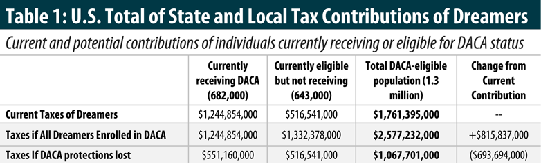 State & Local Tax Contributions of Young Undocumented