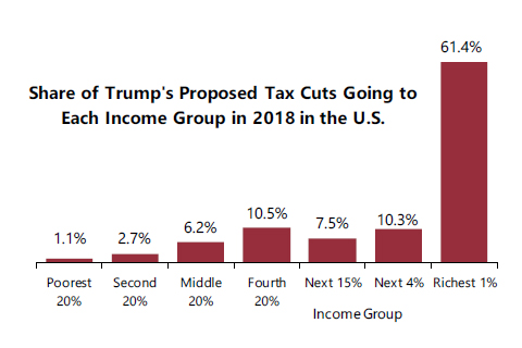 Tax Reform Principles Released by GOP in August Raise More Questions Than They Answer