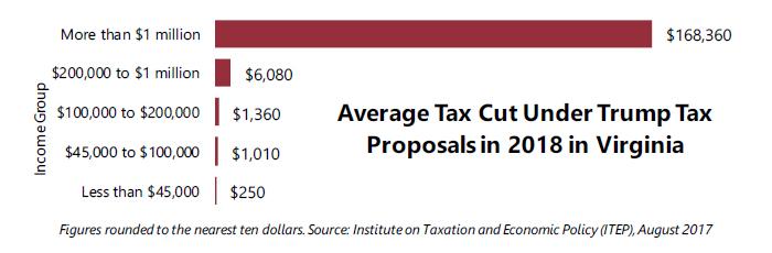 Virginia Tax Calculator >> In Virginia 48 0 Percent Of Trump S Proposed Tax Cuts Go To People