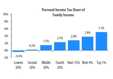 Wisconsin Income Tax School Property Tax Credit