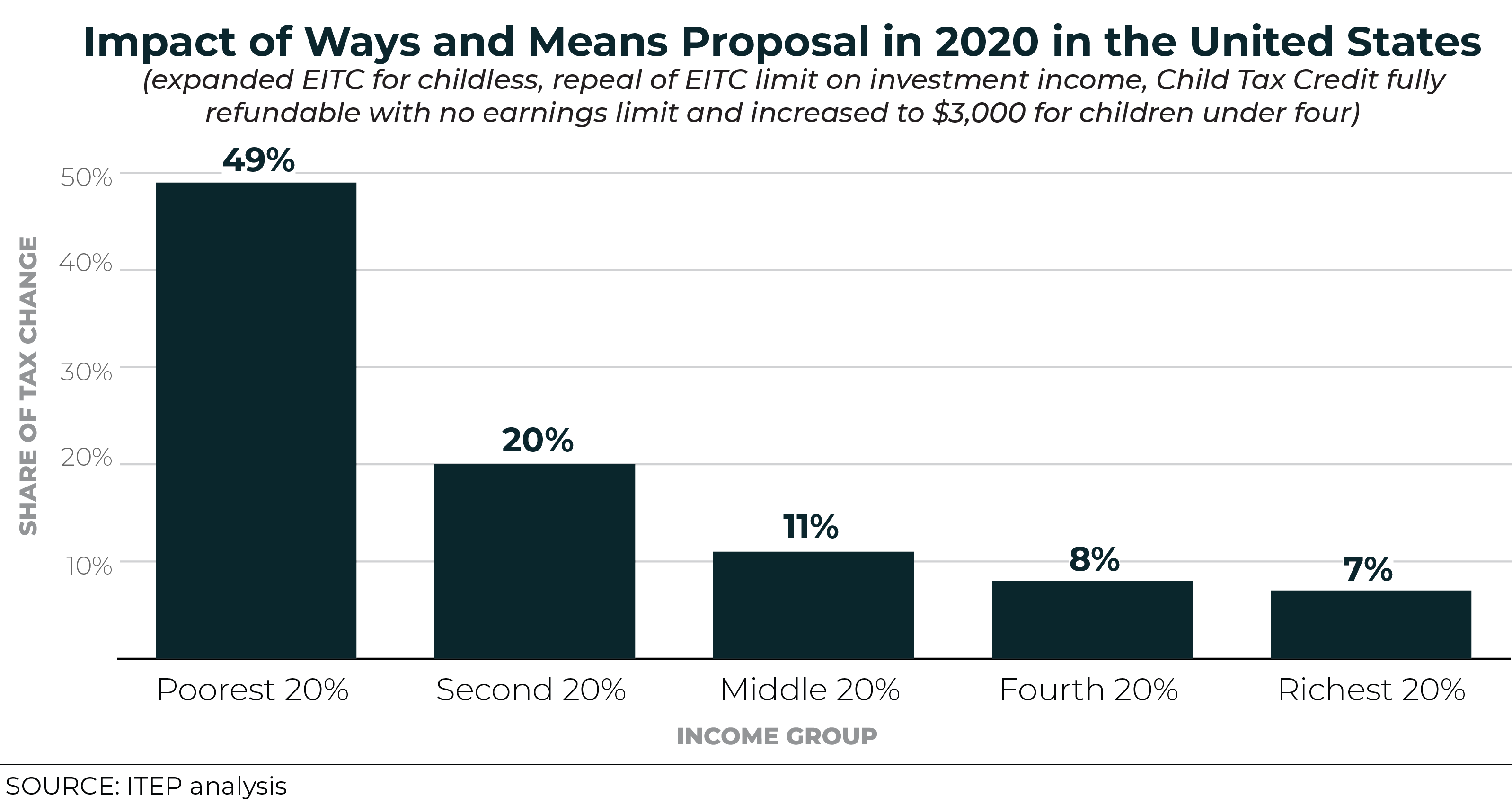 UPDATED: New ITEP Data Shows the House Ways and Means Bill to Expand EITC and Child Tax Credit Would Benefit Low- and Moderate-Income People and Families