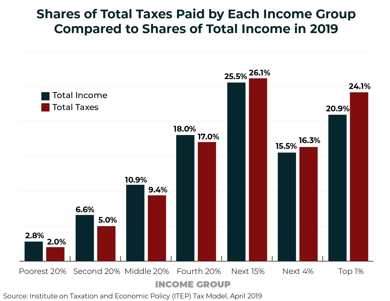 Who Pays Taxes in America in 2019? – ITEP