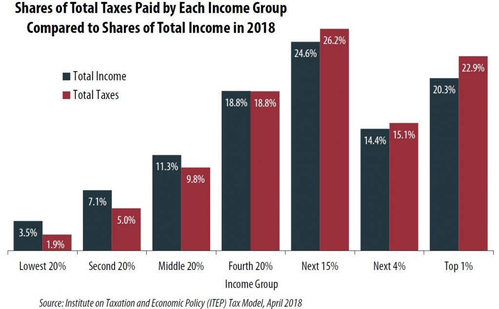 Indiana Gas Tax >> Who Pays Taxes in America in 2018? – ITEP