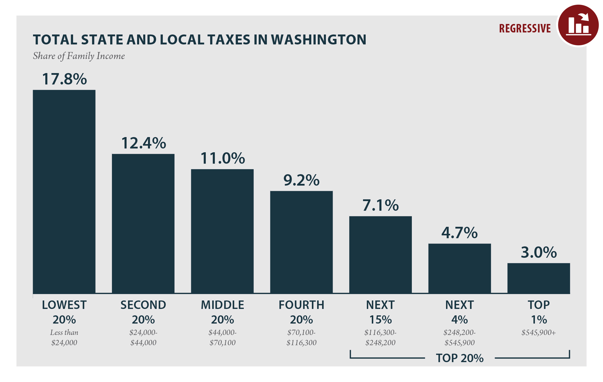 Seattle Sales Tax Rate >> Washington Who Pays 6th Edition Itep