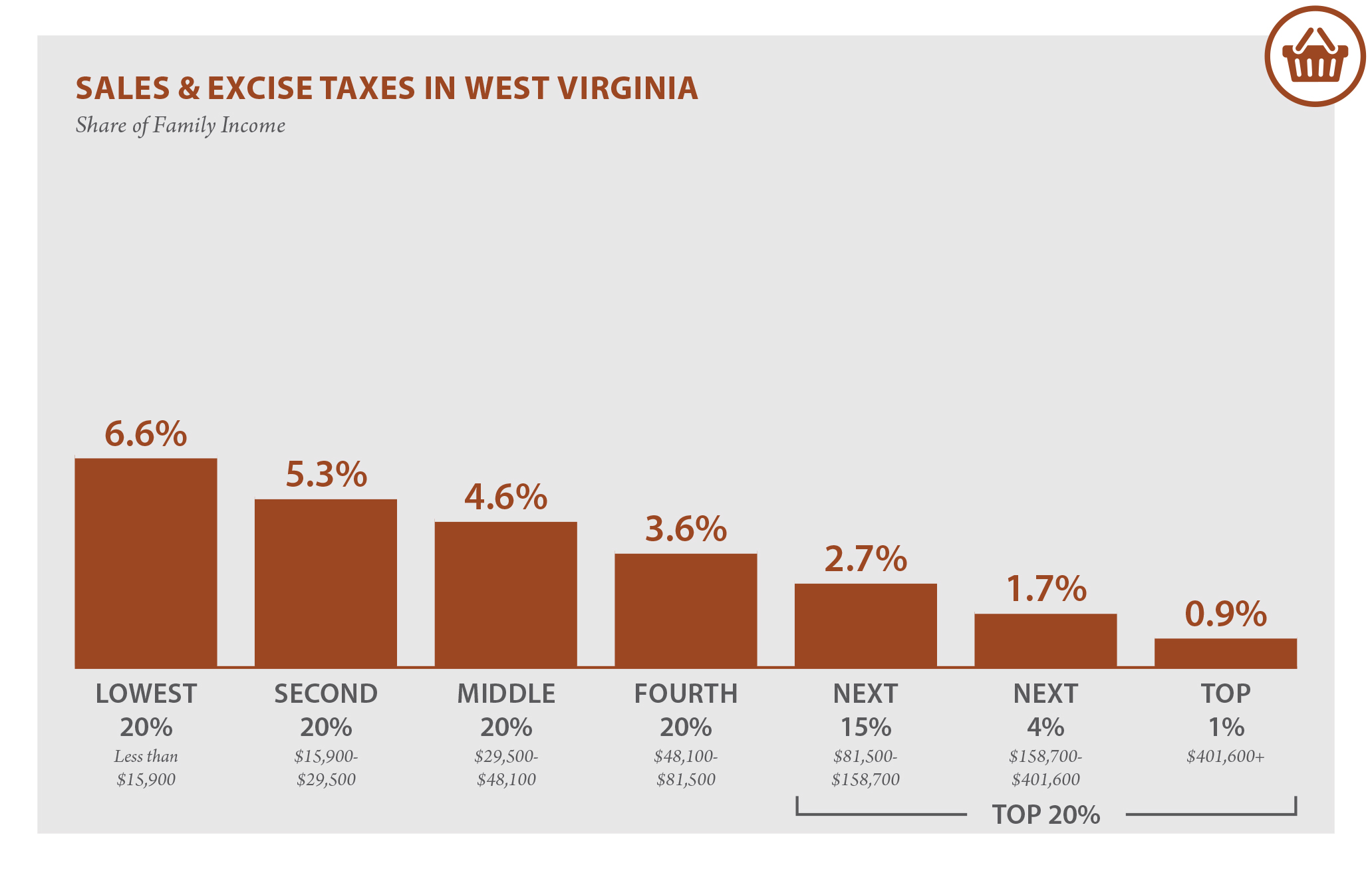 Virginia State Sales Tax >> West Virginia Who Pays 6th Edition Itep