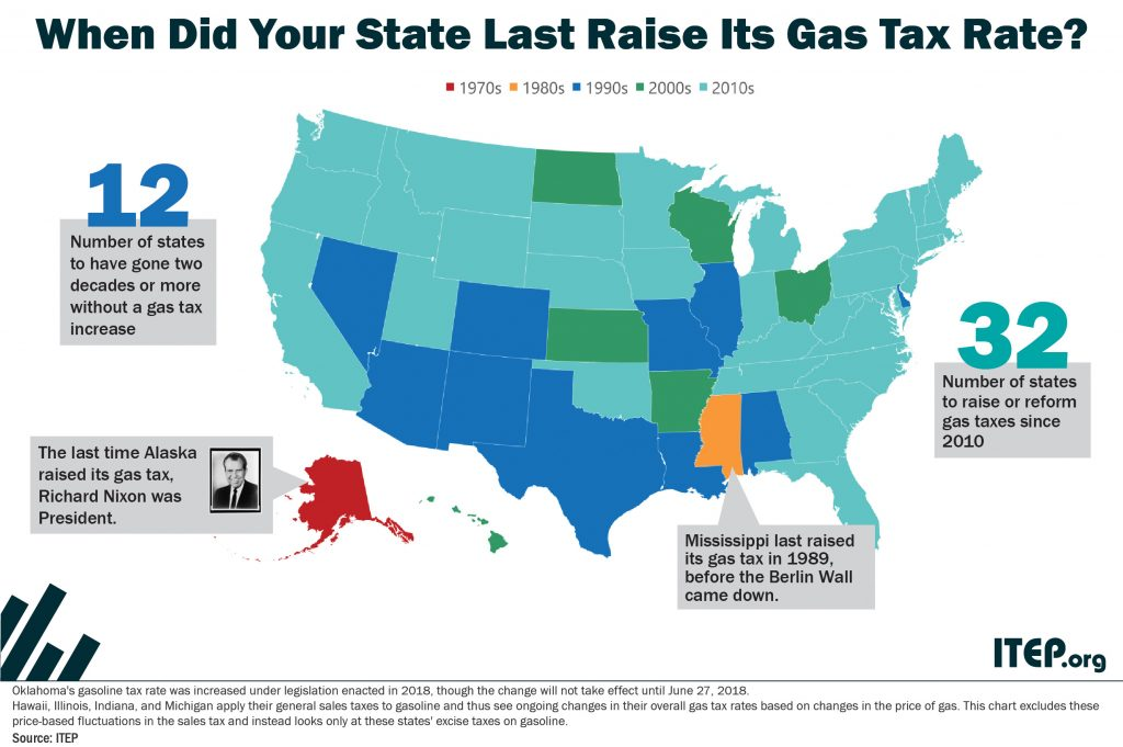 Gas Prices In Tennessee >> How Long Has It Been Since Your State Raised Its Gas Tax ...